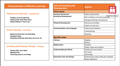 The Characteristics of Effective Learning and the Prime and Specific Areas of Learning and Development in EYFS